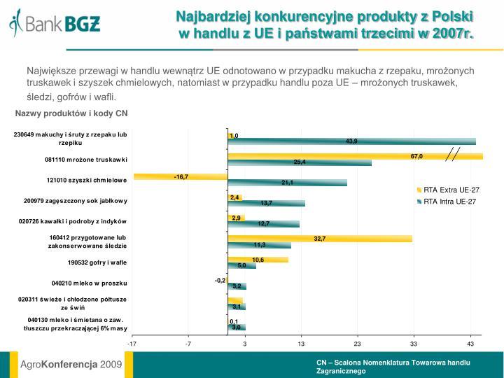 Najbardziej konkurencyjne produkty z Polski