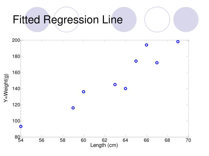 Fitted Regression Line