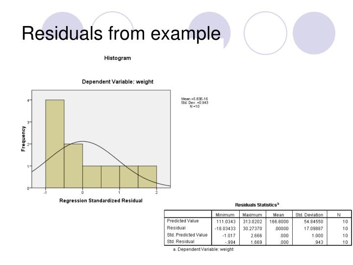 Residuals from example