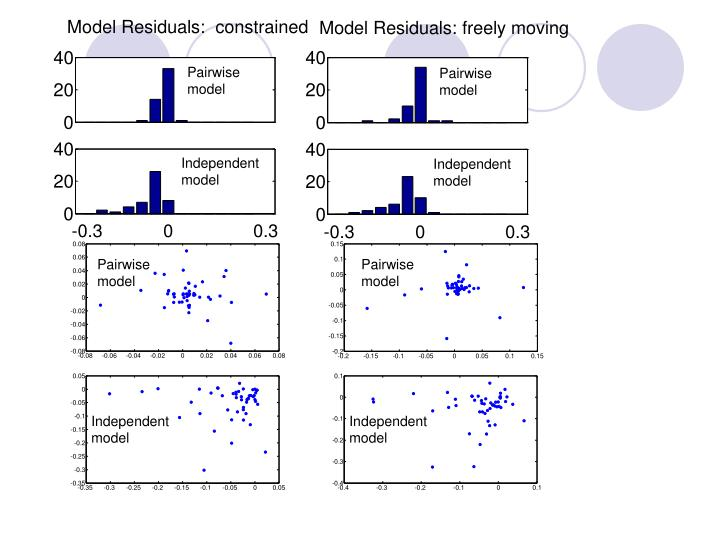 Model Residuals:  constrained
