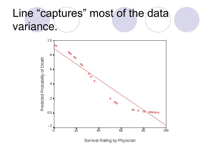 """Line """"captures"""" most of the data variance."""