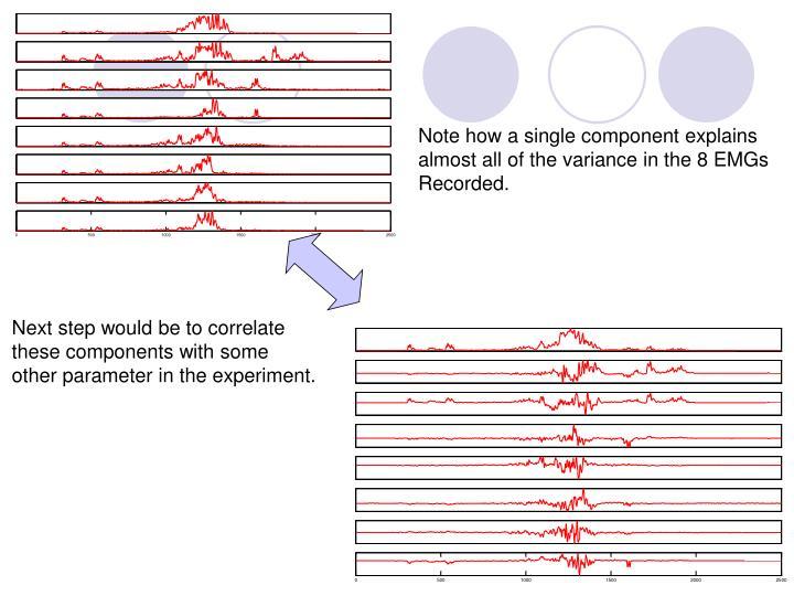Note how a single component explains