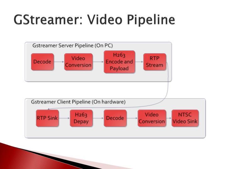GStreamer: Video Pipeline