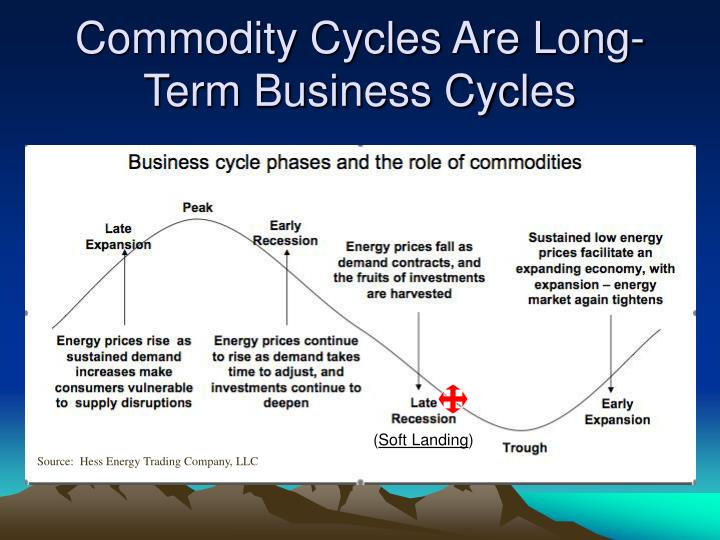 Commodity Cycles Are Long-Term Business Cycles