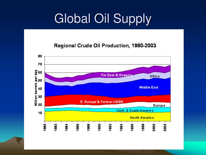Global Oil Supply