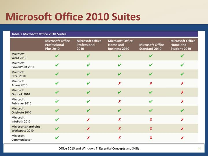 Microsoft Office 2010 Suites