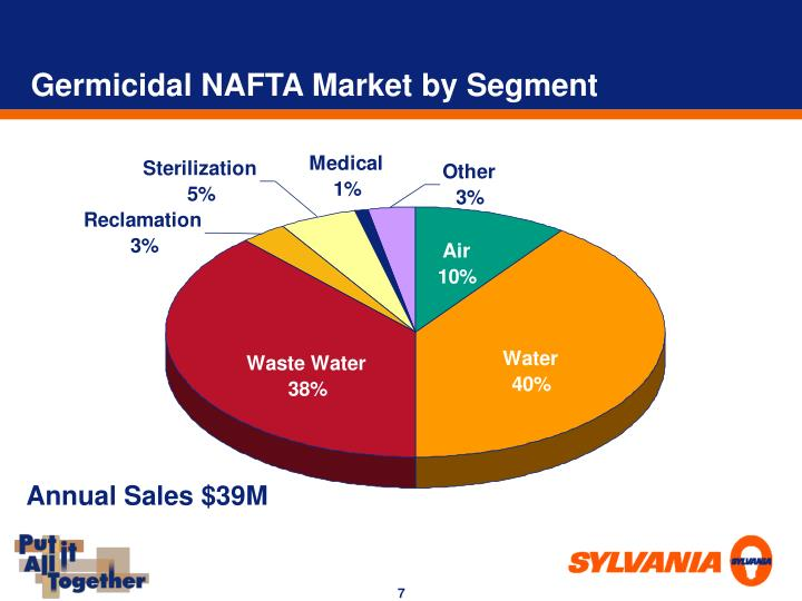 Germicidal NAFTA Market by Segment