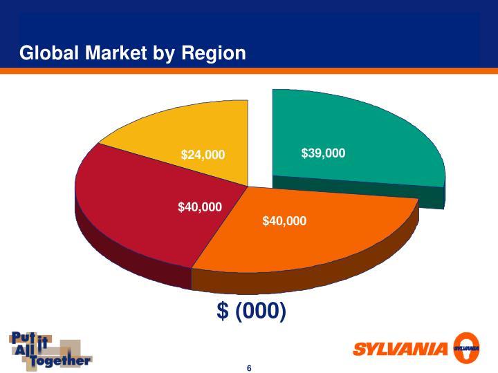 Global Market by Region