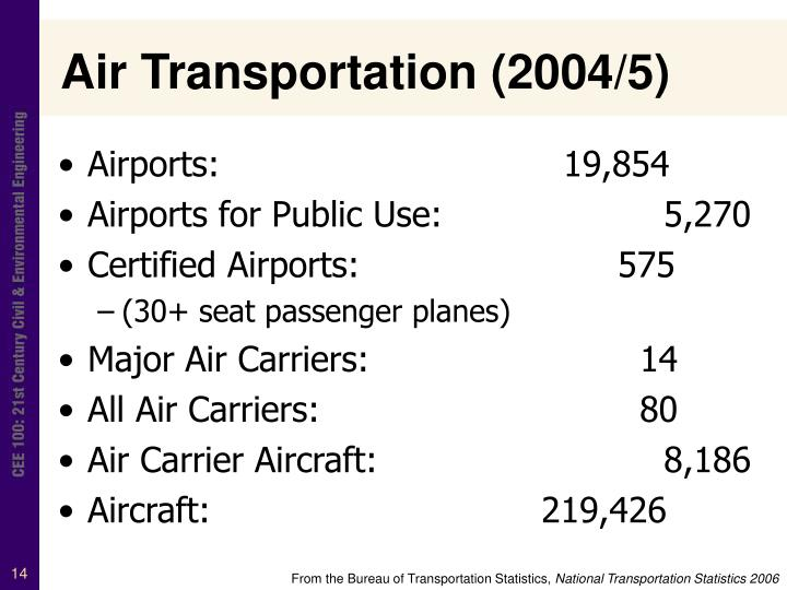 Air Transportation (2004/5)