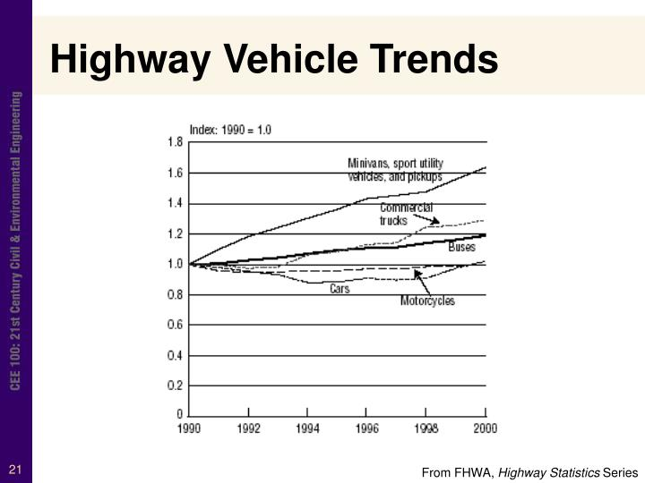Highway Vehicle Trends