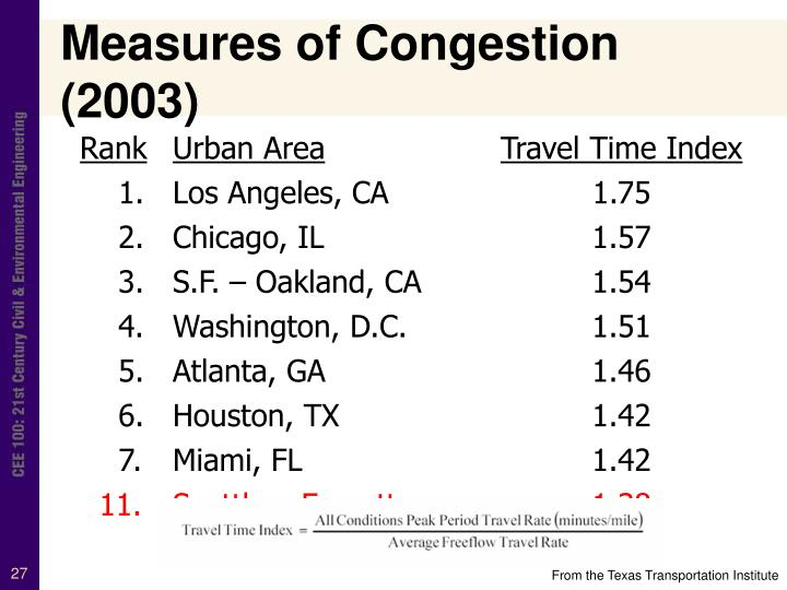 Measures of Congestion (2003)