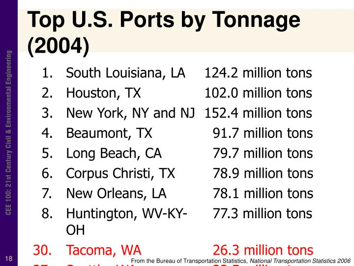 Top U.S. Ports by Tonnage (2004)
