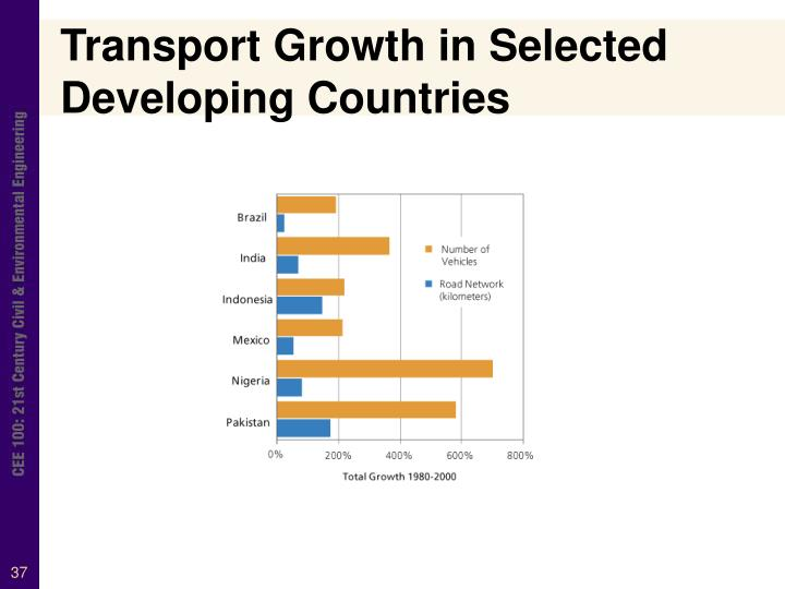Transport Growth in Selected Developing Countries