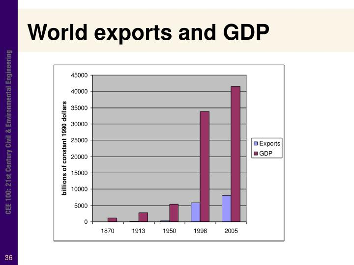 World exports and GDP