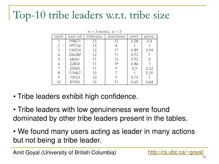 Top-10 tribe leaders w.r.t. tribe size