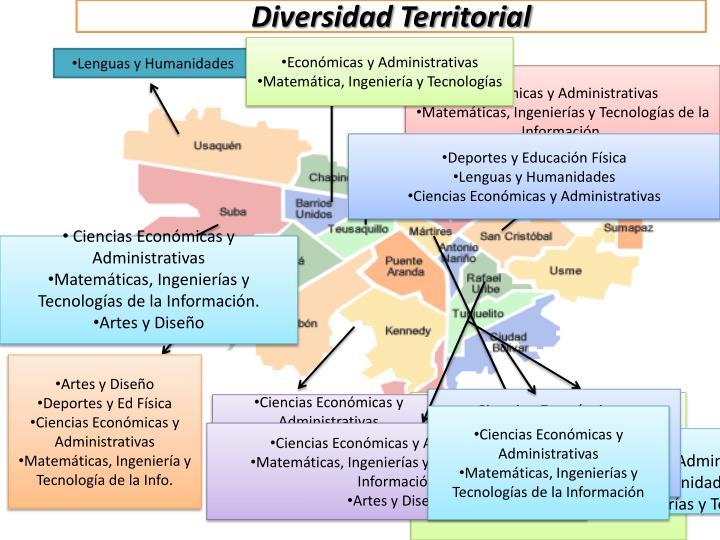 Diversidad Territorial