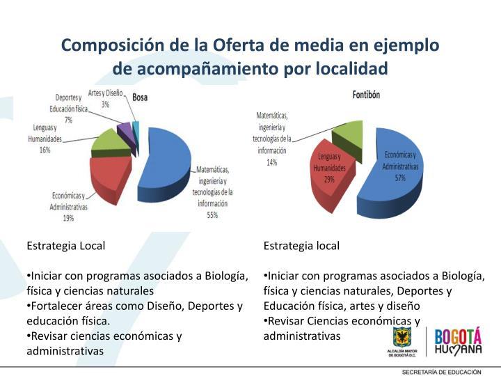 Composición de la Oferta de media en ejemplo de acompañamiento por localidad