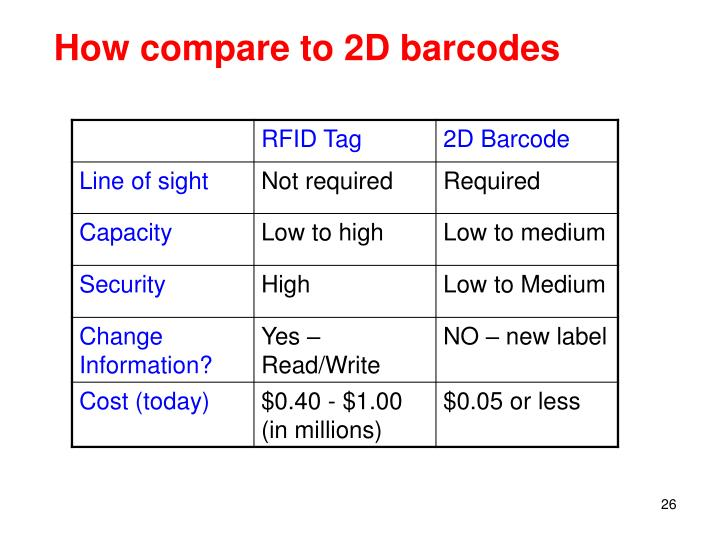 How compare to 2D barcodes