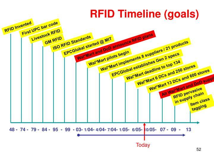 RFID Timeline (goals)