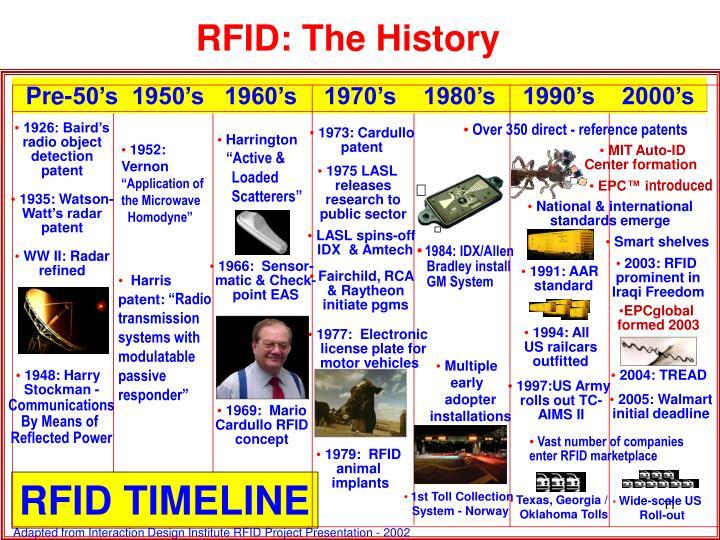 Pre-50's  1950's   1960's    1970's    1980's    1990's    2000's