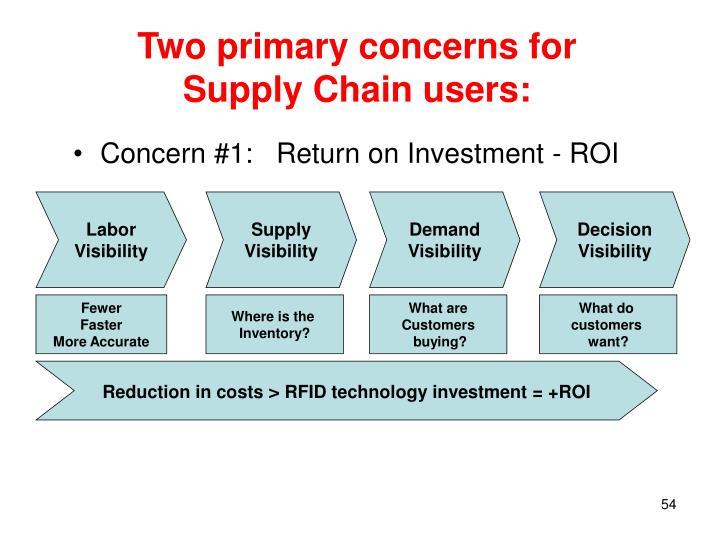 Concern #1:   Return on Investment - ROI