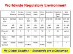 worldwide regulatory environment