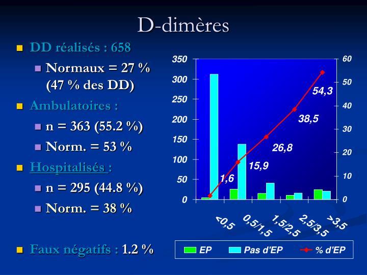 D-dimères