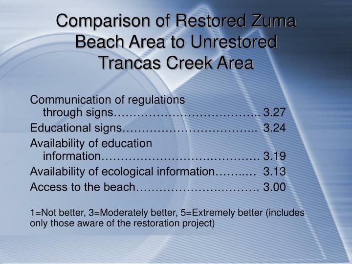 Comparison of Restored Zuma Beach Area to Unrestored