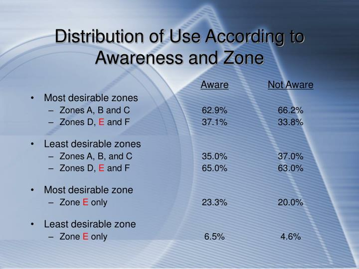 Distribution of Use According to Awareness and Zone