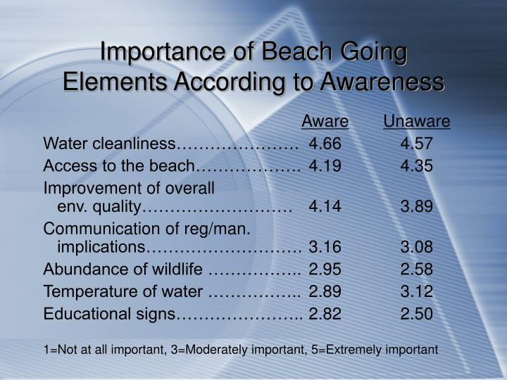 Importance of Beach Going Elements According to Awareness