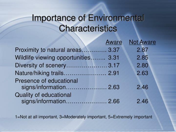 Importance of Environmental Characteristics