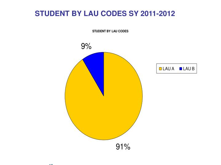 STUDENT BY LAU CODES SY 2011-2012