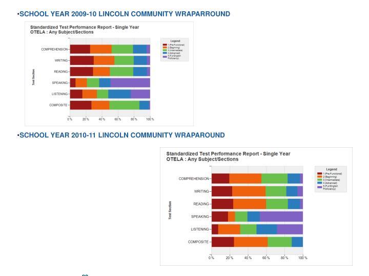 SCHOOL YEAR 2009-10 LINCOLN COMMUNITY WRAPARROUND