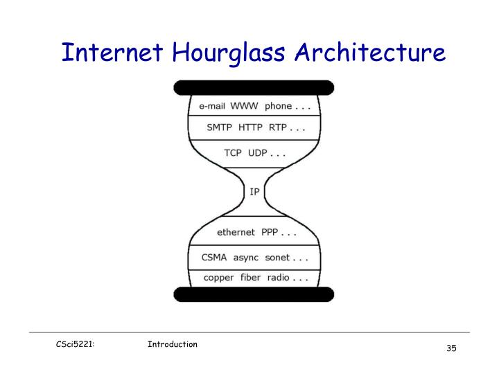 Internet Hourglass Architecture