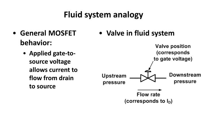Fluid system analogy