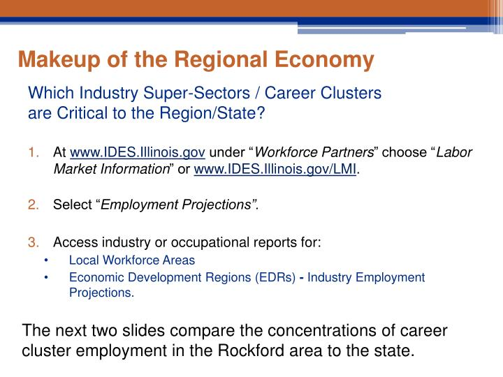 Makeup of the Regional Economy