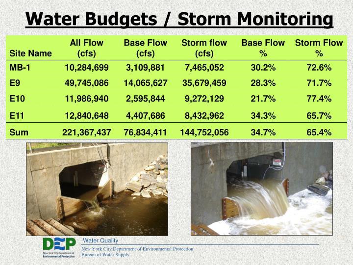 Water Budgets / Storm Monitoring