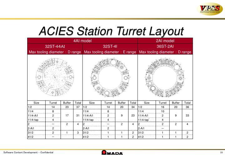 ACIES Station Turret Layout