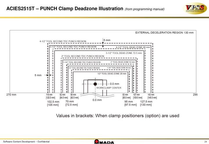 ACIES2515T – PUNCH Clamp Deadzone Illustration