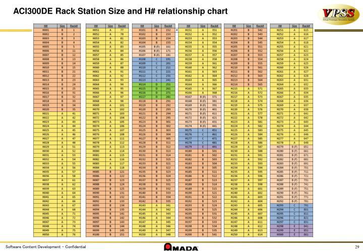 ACI300DE Rack Station Size and H# relationship chart