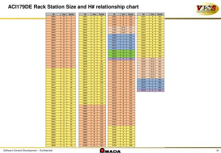 ACI179DE Rack Station Size and H# relationship chart