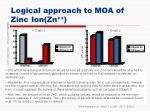logical approach to moa of zinc ion zn1
