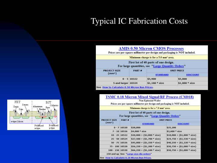 Typical IC Fabrication Costs