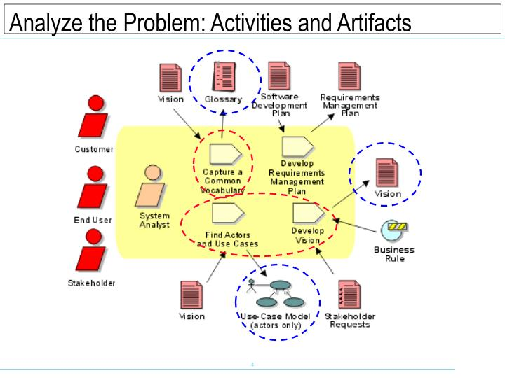 Analyze the Problem: Activities and Artifacts