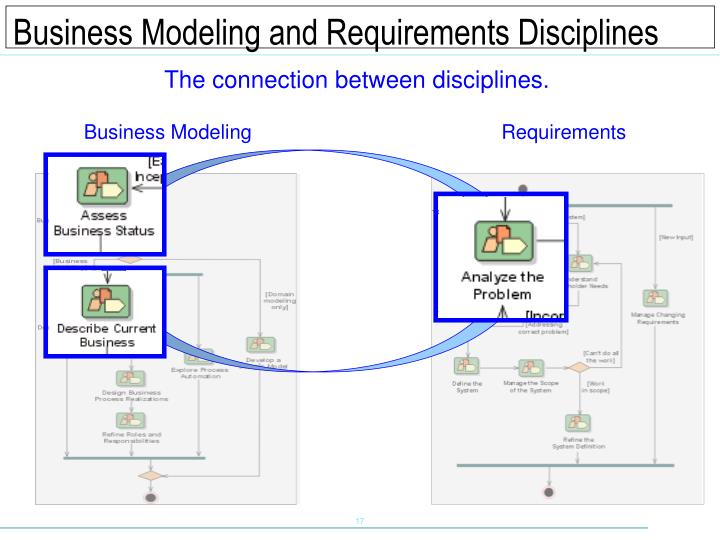 Business Modeling and Requirements Disciplines
