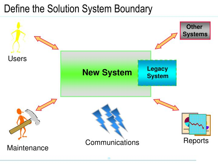 Define the Solution System Boundary