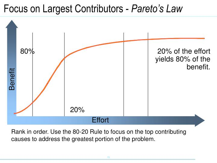 Focus on Largest Contributors -