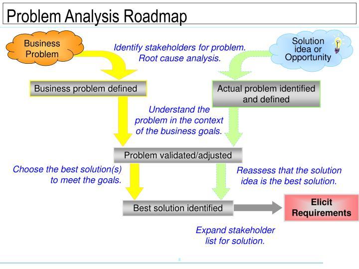 Problem Analysis Roadmap