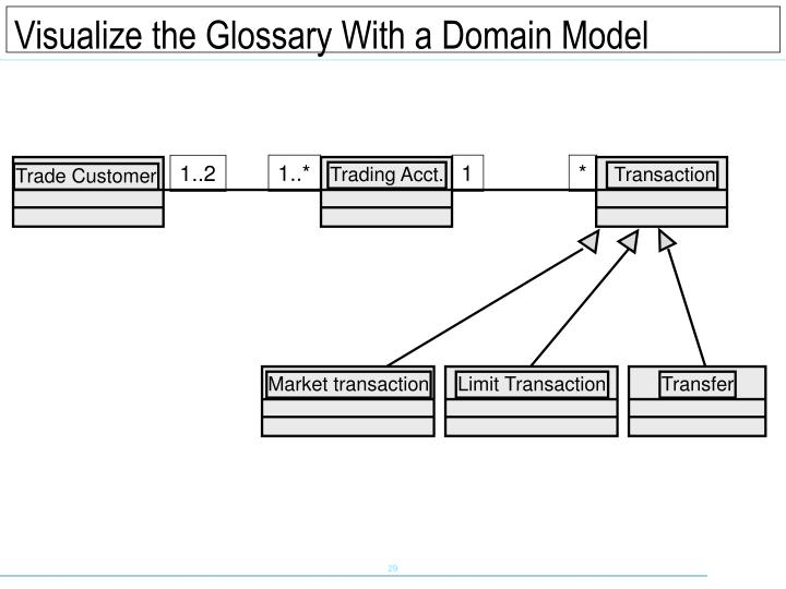 Visualize the Glossary With a Domain Model