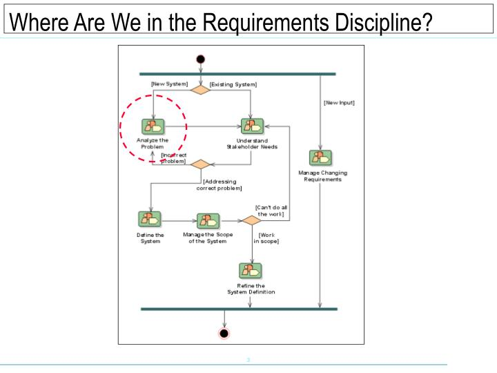 Where Are We in the Requirements Discipline?
